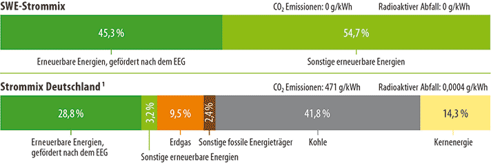 Energieträgermix 2016