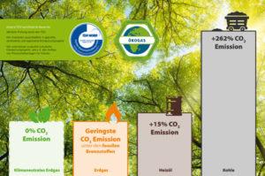 Stadtwerke-Kunden vermeiden mit klimaneutralem Erdgas jährlich etwa 1.250.000 Kilogramm CO2