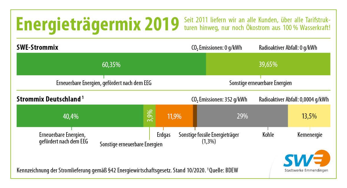 Grafik zur Kennzeichnung der Stromlieferung gemäß §42 Energiewirtschaftsgesetz. Stand 10/2019.